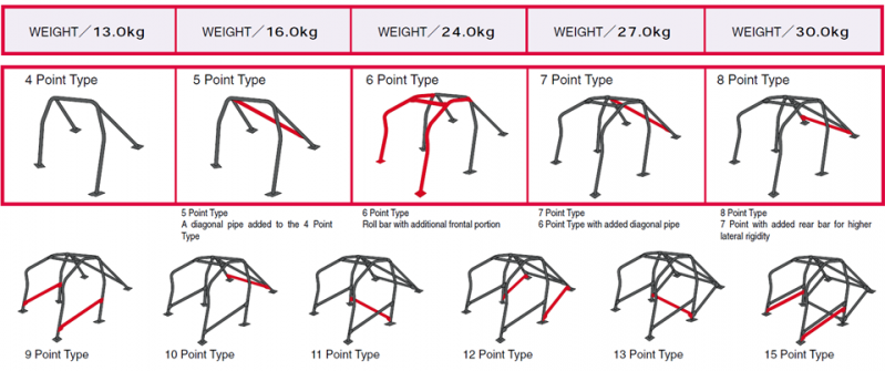 Roll Cage Configuration