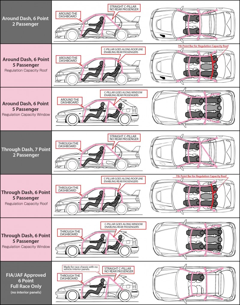 Cusco Roll Cage Variaton Chart